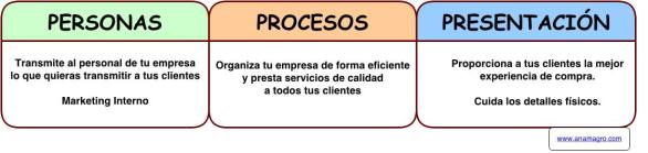 nuevas-variables-marketing-mix