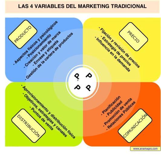 Variables-Marketing-Mix