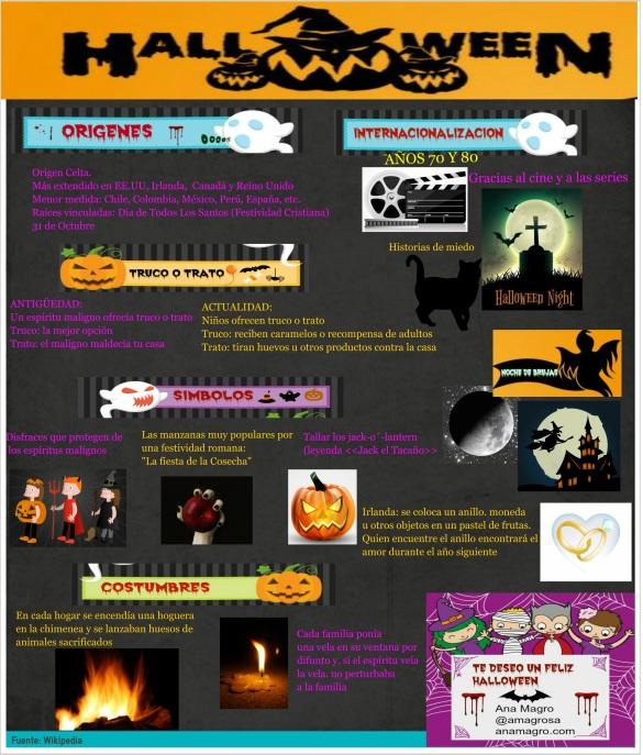 Infografía Halloween